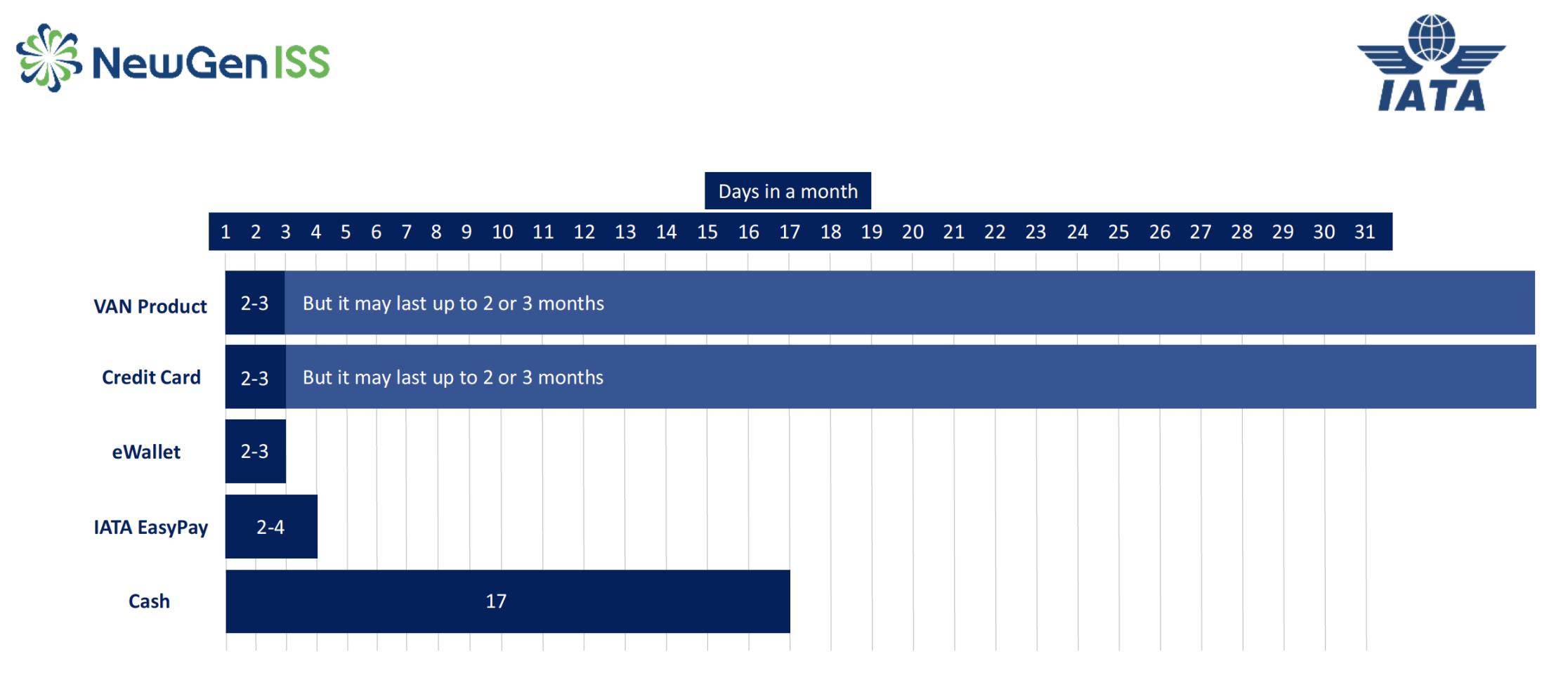 Funding timeline comparison