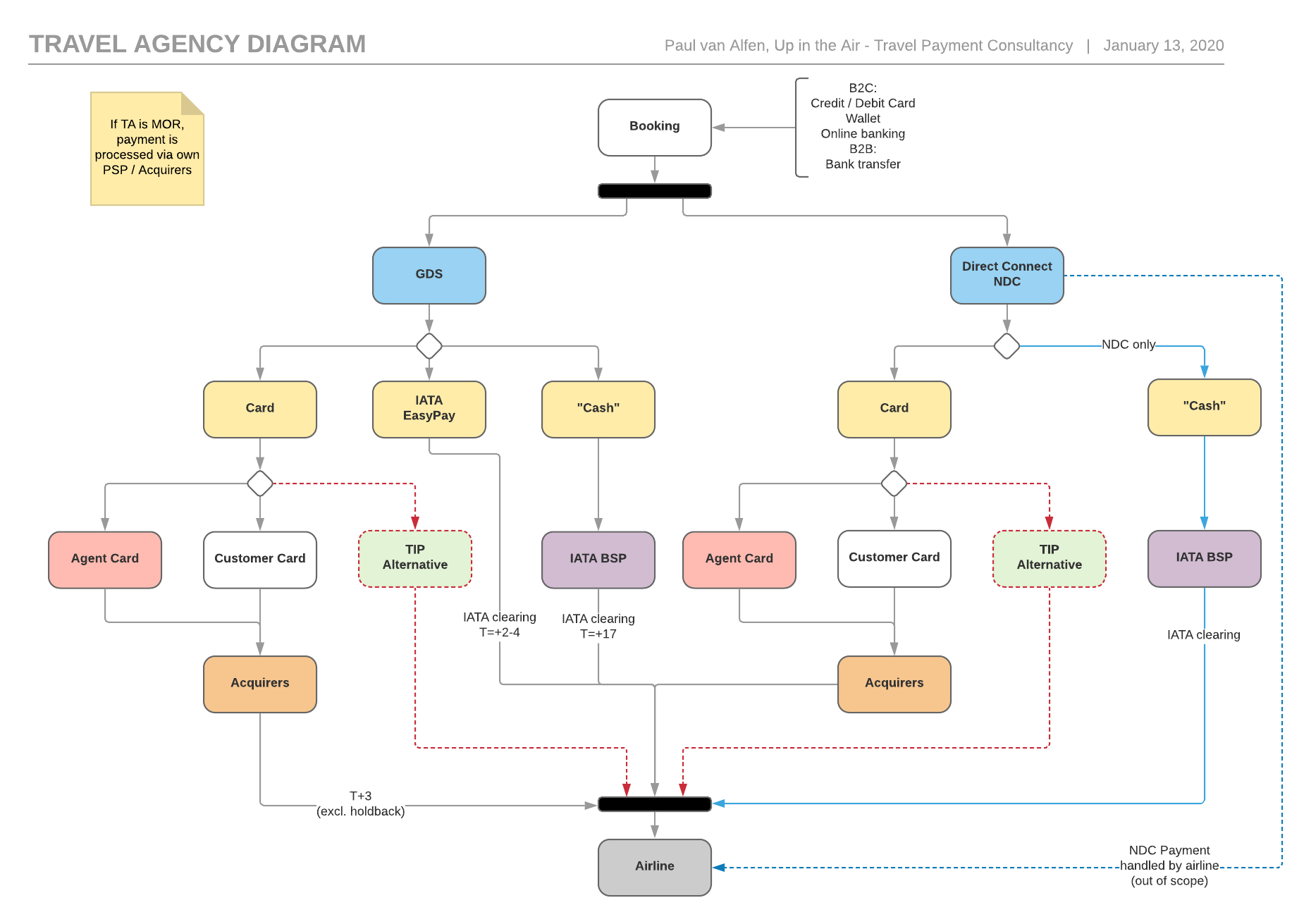 Travel Agency Diagram